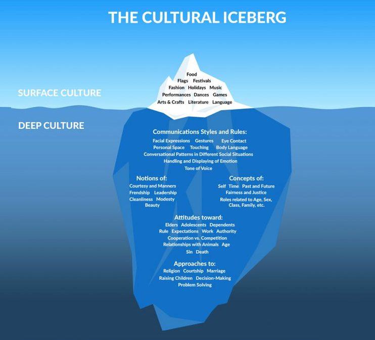 La cultura organizacional del Iceberg